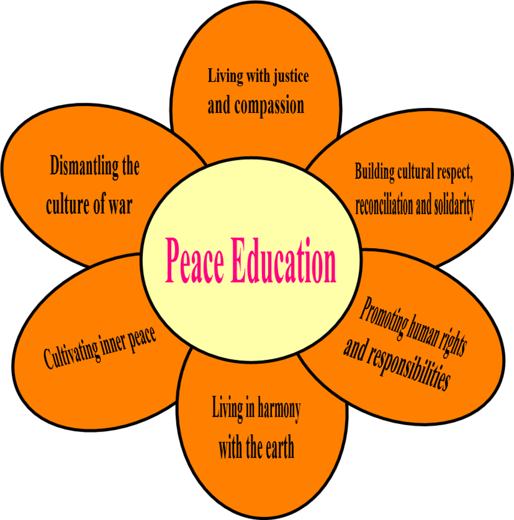peaceeducation